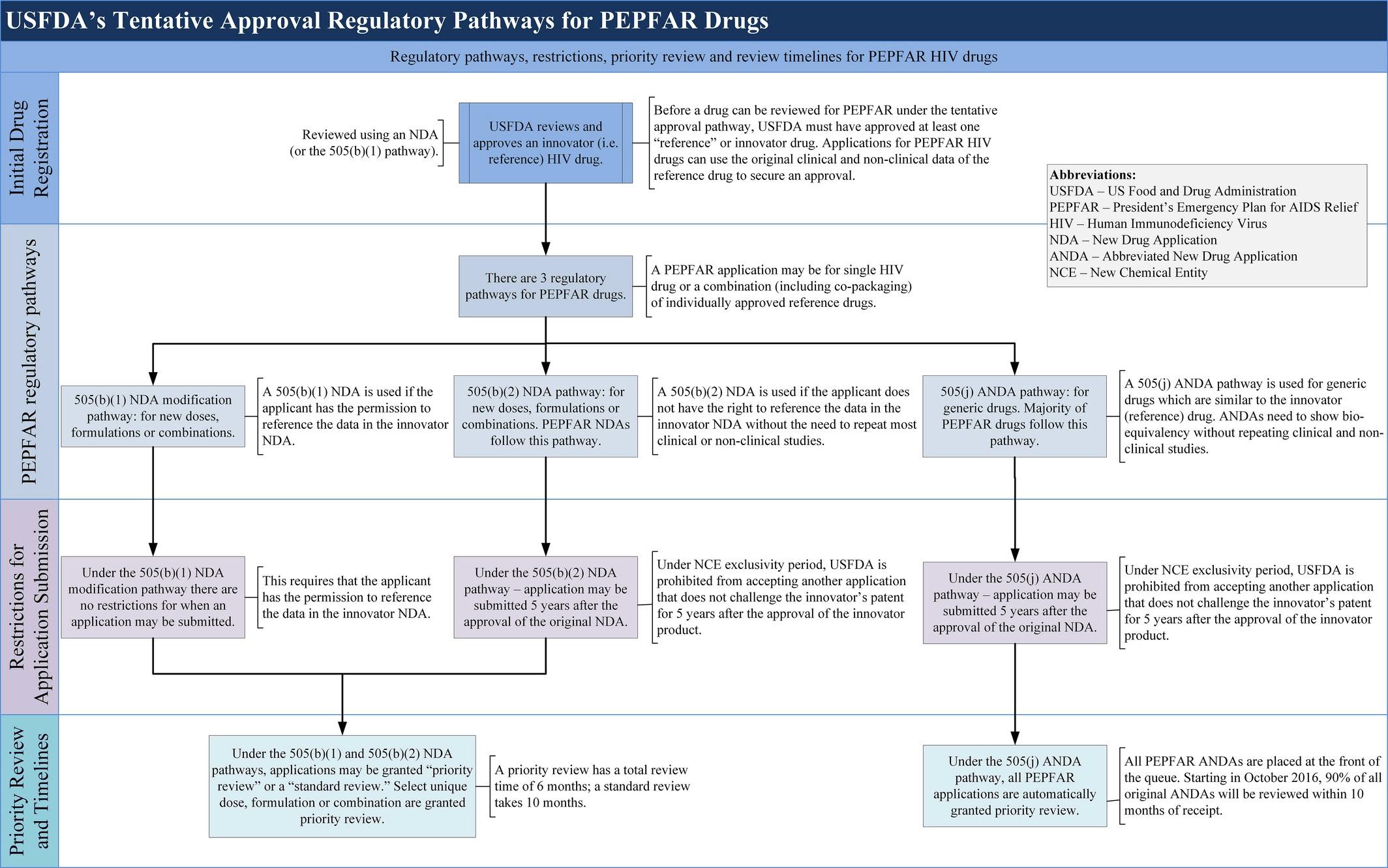 Figure 2 USFDA's tentative approval regulatory pathways for