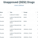 Unapproved Drugs: Opportunities for Rapid Approval and Market Exclusivity
