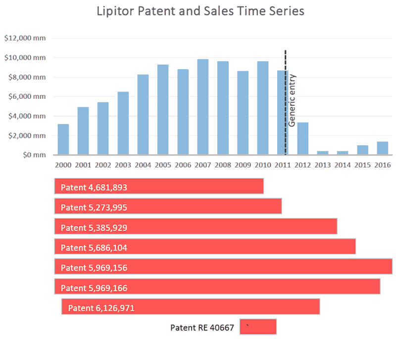 Time series analysis for drug patents and sales revenues