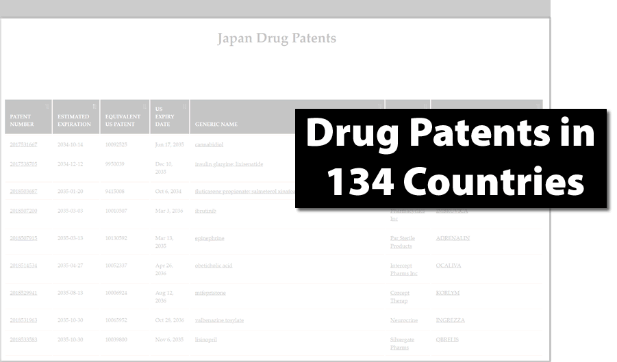 Global Drug Patents in 134 Countries