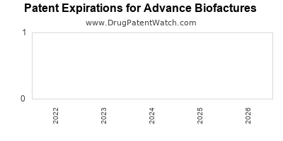drug patent expirations by year for    Advance Biofactures
