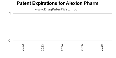 drug patent expirations by year for    Alexion Pharm
