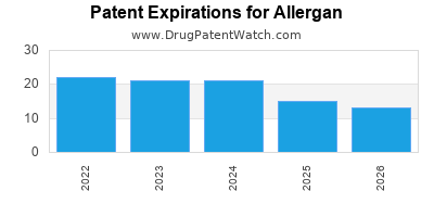 drug patent expirations by year for    Allergan