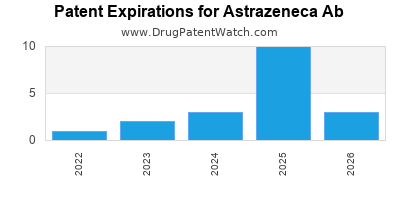 drug patent expirations by year for    Astrazeneca Ab