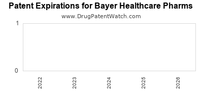 drug patent expirations by year for    Bayer Healthcare Pharms