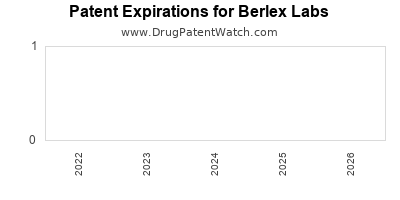 drug patent expirations by year for    Berlex Labs