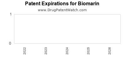 drug patent expirations by year for    Biomarin