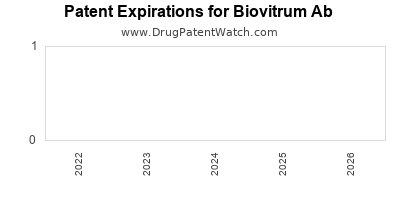 drug patent expirations by year for    Biovitrum Ab