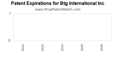 drug patent expirations by year for    Btg International Inc