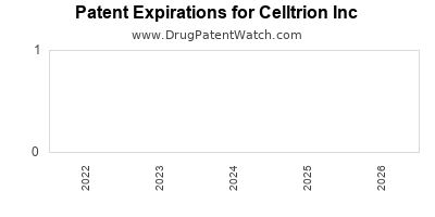 drug patent expirations by year for    Celltrion Inc
