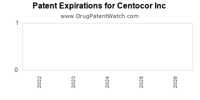 drug patent expirations by year for    Centocor Inc