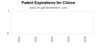 drug patent expirations by year for    Chiron