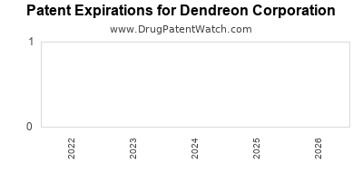 drug patent expirations by year for    Dendreon Corporation