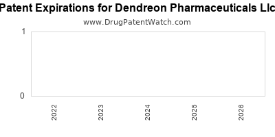 drug patent expirations by year for    Dendreon Pharmaceuticals Llc