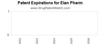 drug patent expirations by year for    Elan Pharm