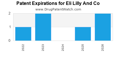 drug patent expirations by year for    Eli Lilly And Co