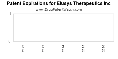 drug patent expirations by year for    Elusys Therapeutics Inc