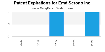 drug patent expirations by year for    Emd Serono Inc