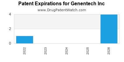 drug patent expirations by year for    Genentech Inc