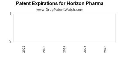 drug patent expirations by year for    Horizon Pharma