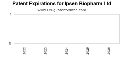 drug patent expirations by year for    Ipsen Biopharm Ltd