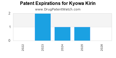 drug patent expirations by year for    Kyowa Kirin