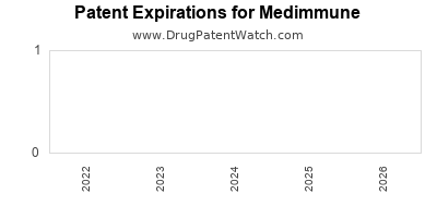 drug patent expirations by year for    Medimmune