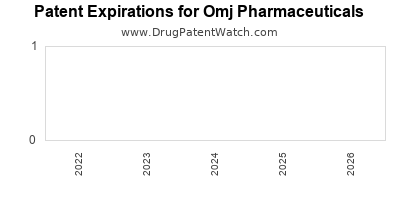 drug patent expirations by year for    Omj Pharmaceuticals