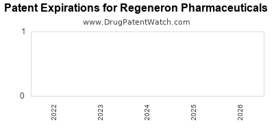 drug patent expirations by year for    Regeneron Pharmaceuticals