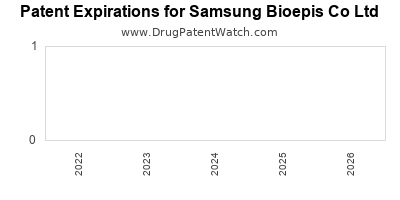 drug patent expirations by year for    Samsung Bioepis Co Ltd