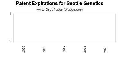 drug patent expirations by year for    Seattle Genetics