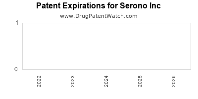 drug patent expirations by year for    Serono Inc