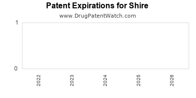 drug patent expirations by year for    Shire