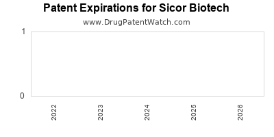 drug patent expirations by year for    Sicor Biotech