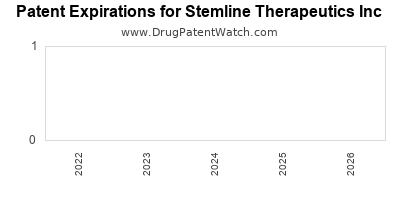 drug patent expirations by year for    Stemline Therapeutics Inc