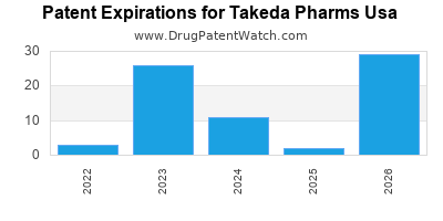 drug patent expirations by year for    Takeda Pharms Usa