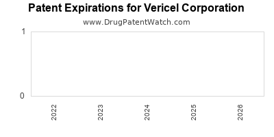drug patent expirations by year for    Vericel Corporation