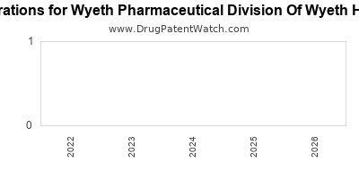 drug patent expirations by year for    Wyeth Pharmaceutical Division Of Wyeth Holdings Llc