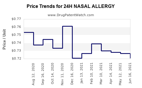 Drug Price Trends for 24H NASAL ALLERGY