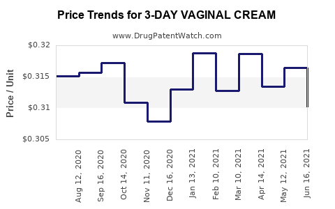 Drug Price Trends for 3-DAY VAGINAL CREAM