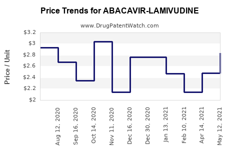 Drug Price Trends for ABACAVIR-LAMIVUDINE