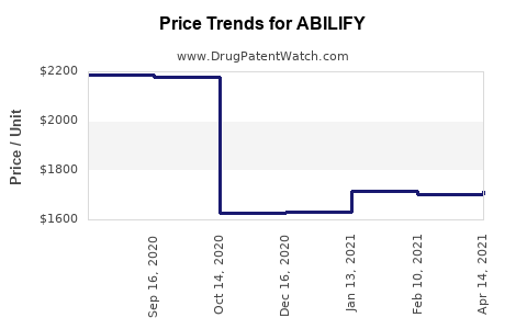 Drug Prices for ABILIFY