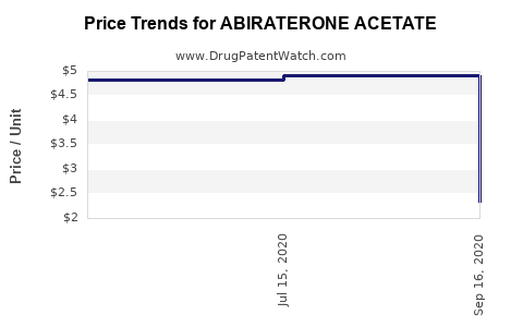 Drug Price Trends for ABIRATERONE ACETATE