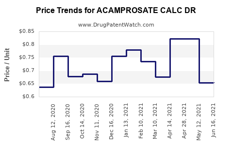 Drug Price Trends for ACAMPROSATE CALC DR