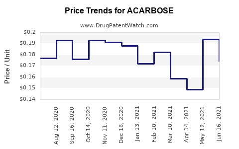 Drug Price Trends for ACARBOSE