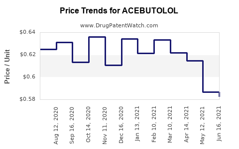 Drug Price Trends for ACEBUTOLOL
