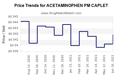 Drug Price Trends for ACETAMINOPHEN PM CAPLET