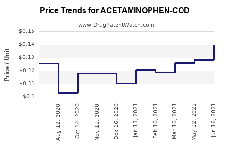 Drug Price Trends for ACETAMINOPHEN-COD #3 TABLET