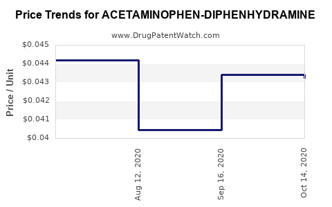 Drug Price Trends for ACETAMINOPHEN-DIPHENHYDRAMINE