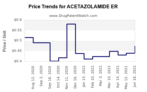 Drug Price Trends for ACETAZOLAMIDE ER